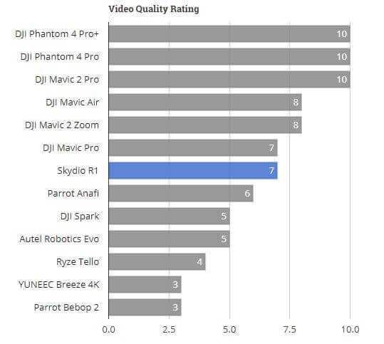 Skydio R1 Video Quality Rating